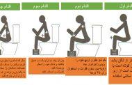 وضعیت صحیح نشستن روی توالت ( Correct sitting posture on toilet)
